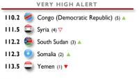 اليمن تحتل المرتبة الأكثر هشاشة في مؤشر الدول الهشة للعام 2019 (ترجمة خاصة)
