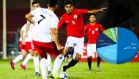 تصفيات آسيا: نجم المنتخب اليمني يتصدر تصويت الاتحاد الآسيوي لاختيار أفضل لاعب