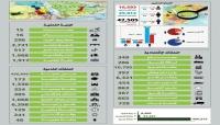 إحصائية: مقتل وجرح أكثر من 42 ألف يمني خلال 5 سنوات من الحرب