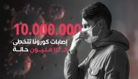 إصابات «كورونا» حول العالم تتخطى 10 ملايين حالة
